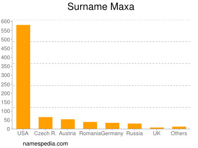 Surname Maxa