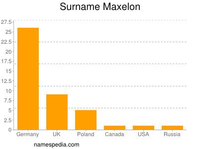 Surname Maxelon
