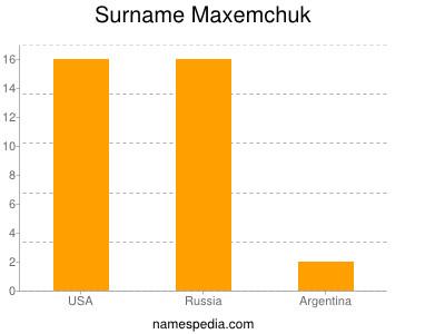 Surname Maxemchuk