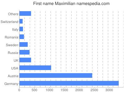 Given name Maximilian