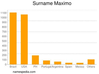Surname Maximo