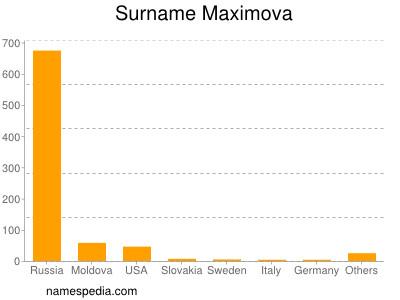 Surname Maximova