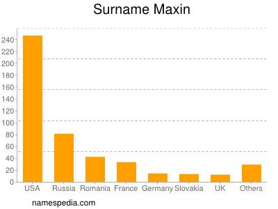 Surname Maxin