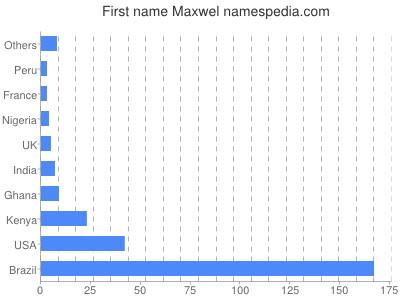 Given name Maxwel