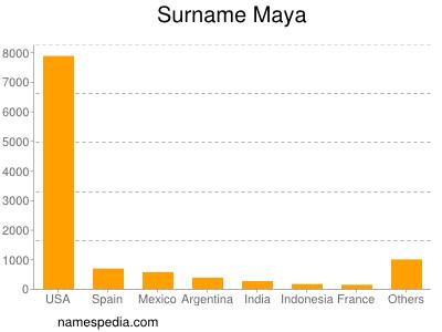 Surname Maya