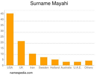 Surname Mayahi