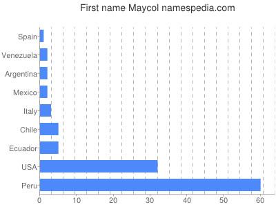 Given name Maycol
