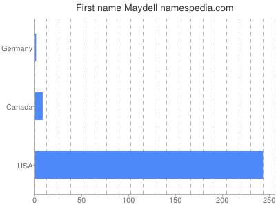 Given name Maydell
