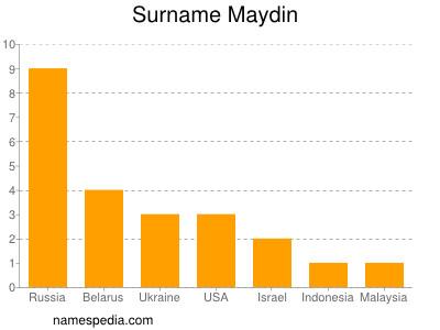Surname Maydin