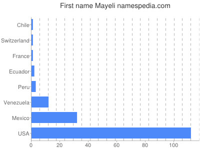 Given name Mayeli