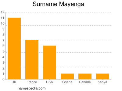 Surname Mayenga