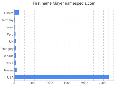 Given name Mayer