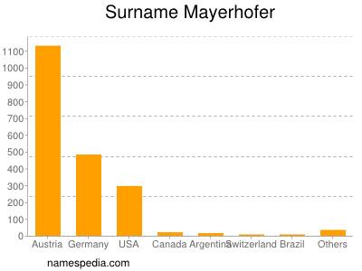 Surname Mayerhofer