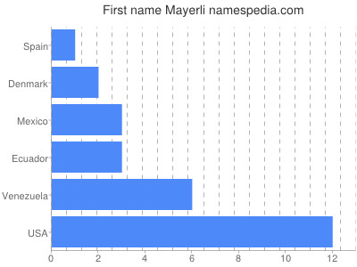 Given name Mayerli