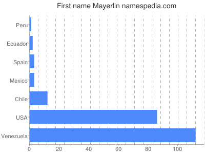 Given name Mayerlin