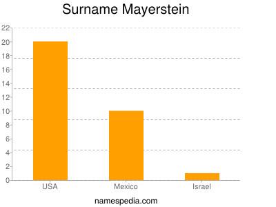Surname Mayerstein