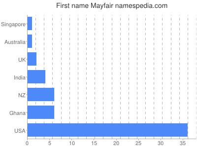 Given name Mayfair