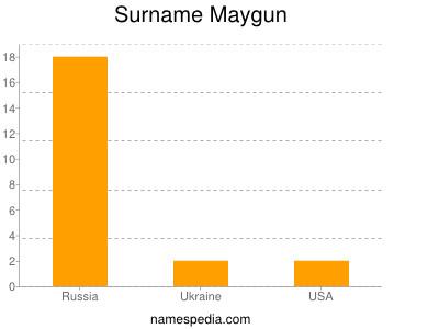 Surname Maygun