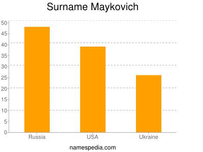 Surname Maykovich