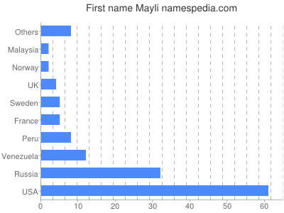 Given name Mayli