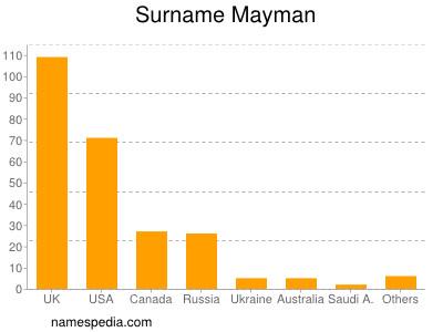 Surname Mayman