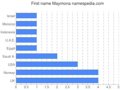 Given name Maymona