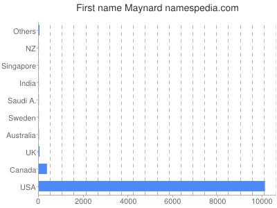 Given name Maynard