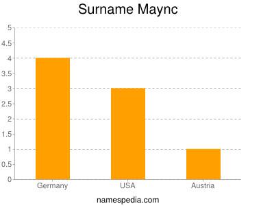 Surname Maync