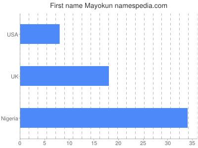 Given name Mayokun