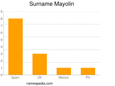 Surname Mayolin