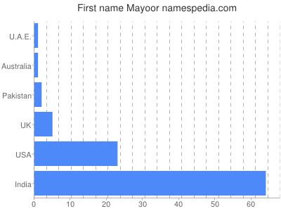 Given name Mayoor