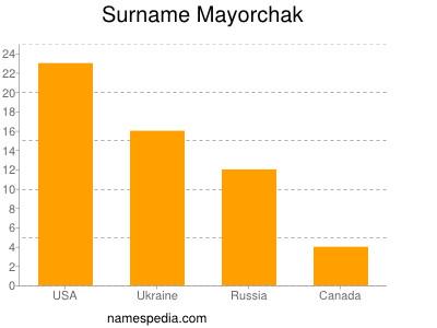 Surname Mayorchak
