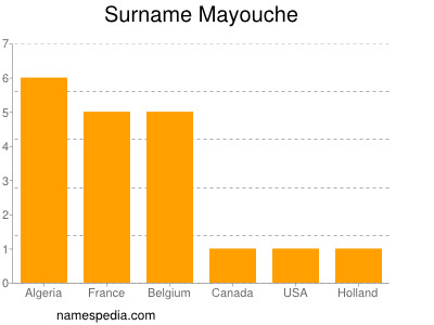 Surname Mayouche