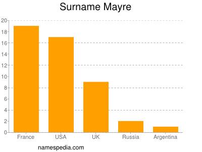 Surname Mayre