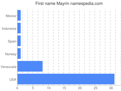 Given name Mayrin
