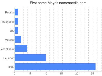 Given name Mayris