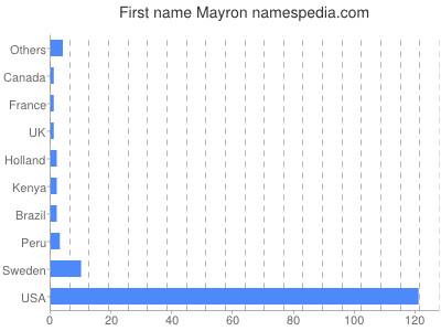 Given name Mayron