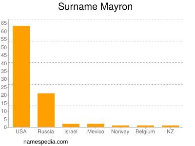 Surname Mayron