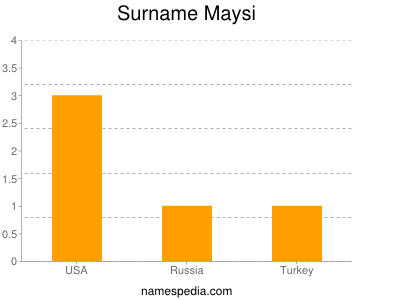Surname Maysi