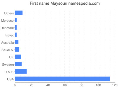 Given name Maysoun