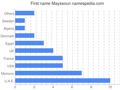 Given name Mayssoun