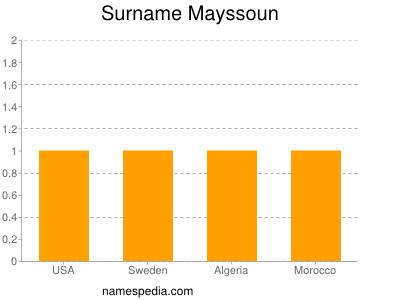 Surname Mayssoun