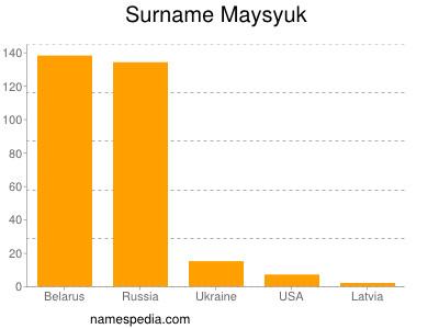 Surname Maysyuk