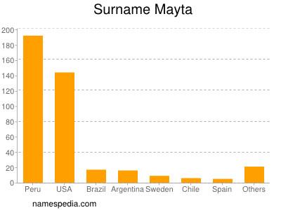 Surname Mayta