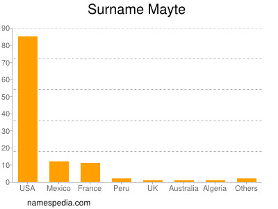 Surname Mayte
