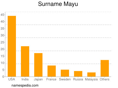 Surname Mayu