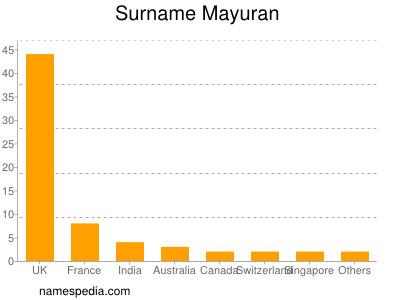 Surname Mayuran