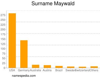 Surname Maywald