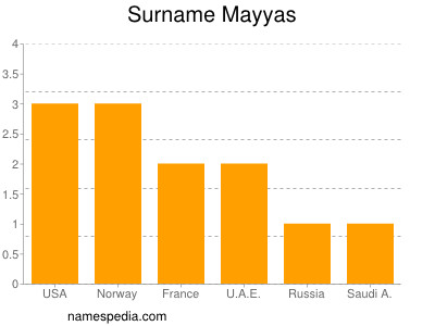 Surname Mayyas