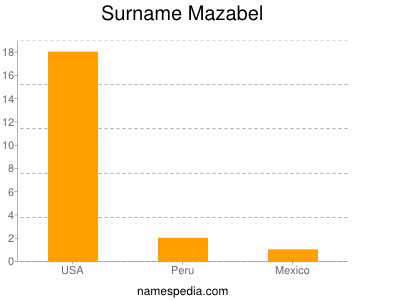 Surname Mazabel